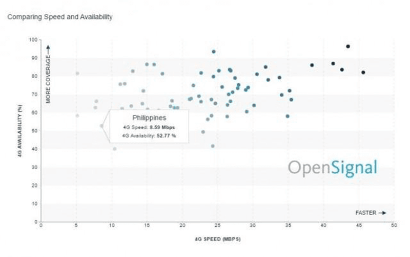 OpenSignal: PH Mobile Internet Is Still One Of The Slowest In The World