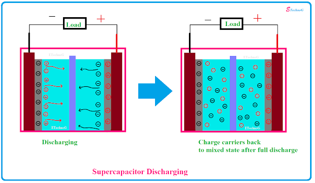 supercapacitor working principle
