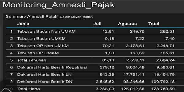 PROGRAM GAGAL JOKOWI, Tax Amnesty Akhir Tahun Harus 165 T, Tapi Hingga Akhir Agustus Baru Capai 3.11 T