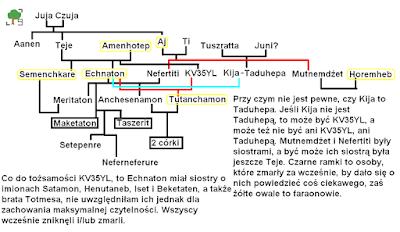 Drzewo genealogiczne końcówki dynastii XVIII