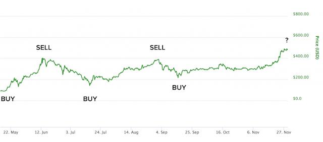 Gráfico de precios ETH / USD