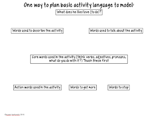 planning template for aided input