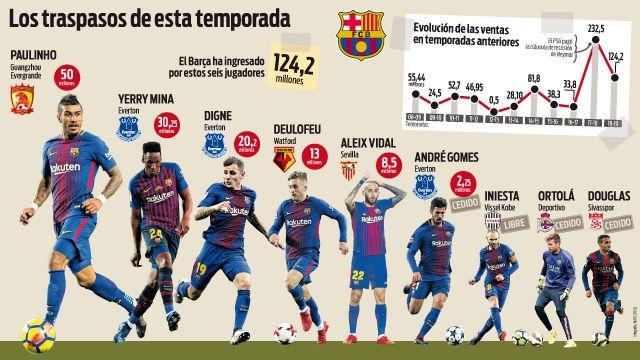 El Barça bate récords en ventas: ¡124 millones de euros!