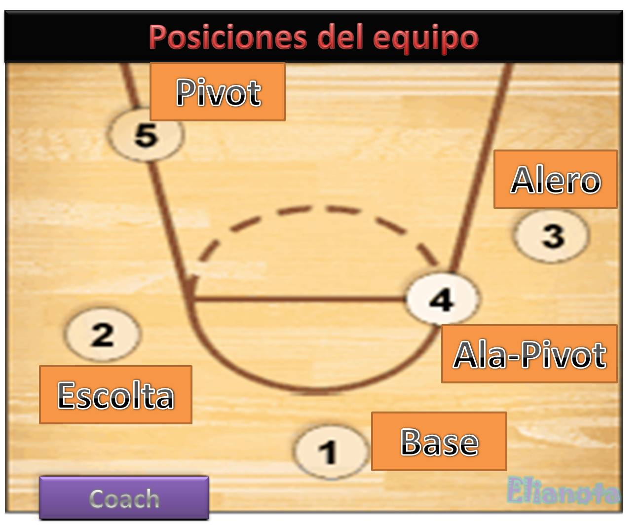 Facebook Marcador De Posición Para Ubicar Lugares En: Baloncesto