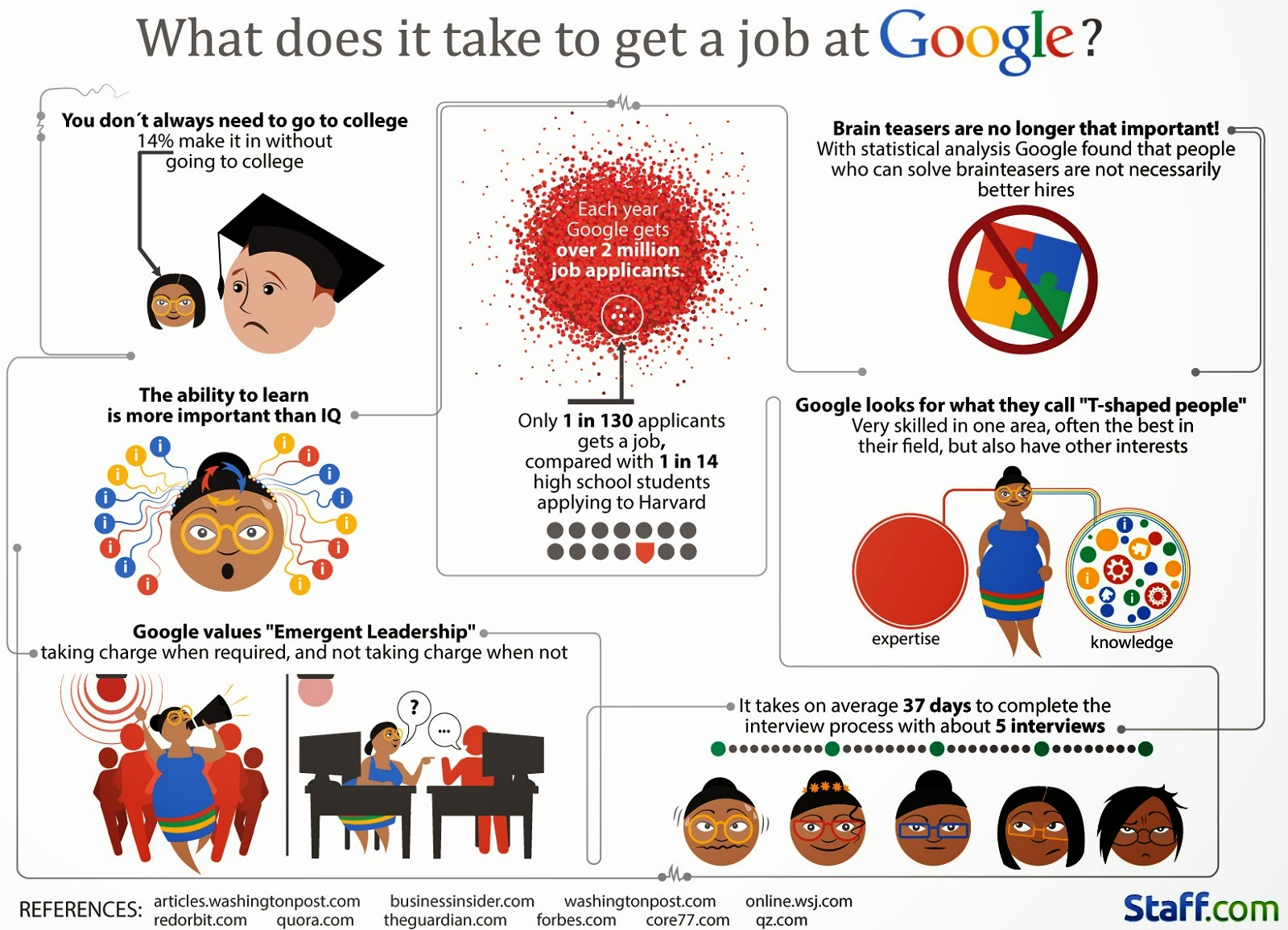 Want a Job at Google. Tips on How to be Recruited by Google.  Infographic