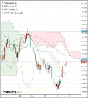 ドル円チャート2017年4月第五週