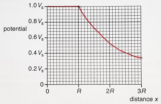 CIE 9702 Physics Paper 43 MJ 2016 Mark Scheme Answers