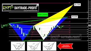 dj price technical forecast