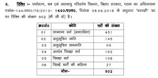 CSBC Vanrakshi bharti post details