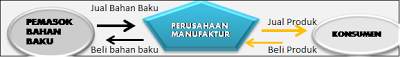 Membahas karakteristik perusahaan manufaktur secara lengkap