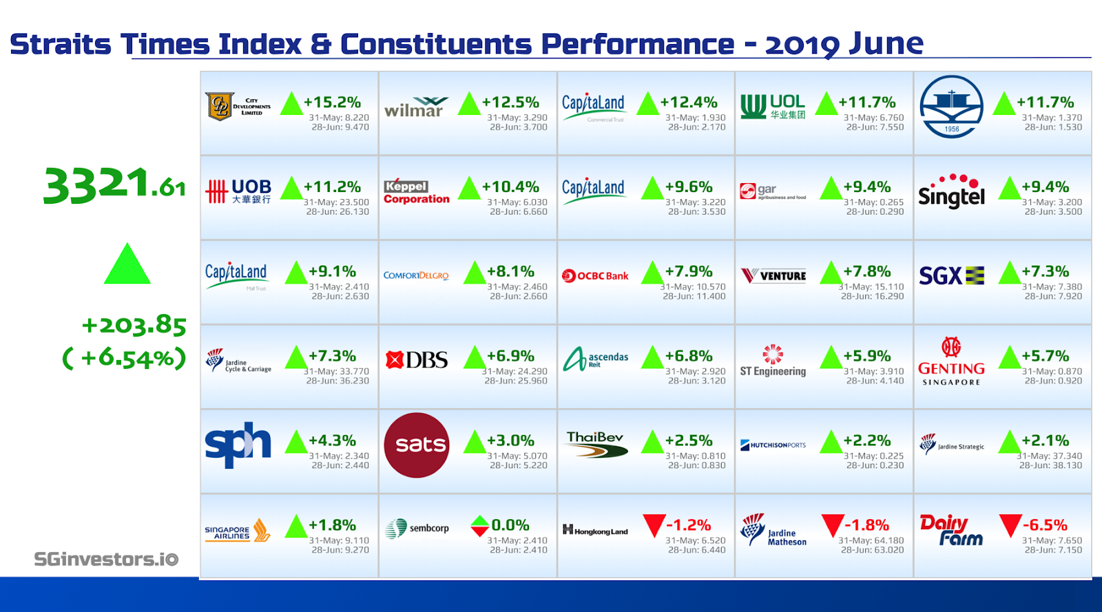 Performance of Straits Times Index (STI) Constituents in June 2019