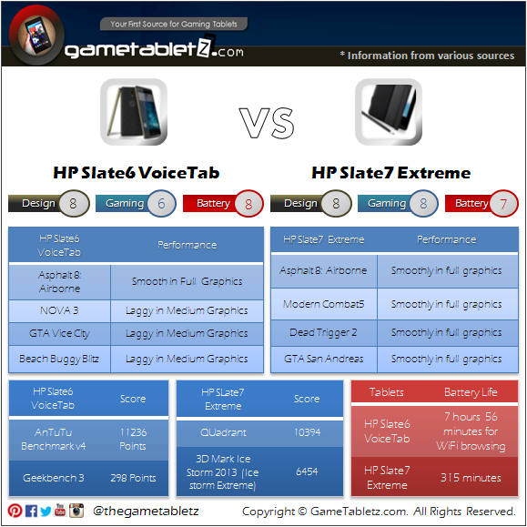 HP Slate6 VoiceTab vs HP Slate7 Extreme benchmarks and gaming performance