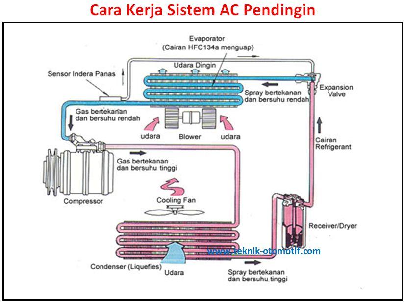 Cara Kerja Sistem Ac Mobil Teknik Otomotif Com