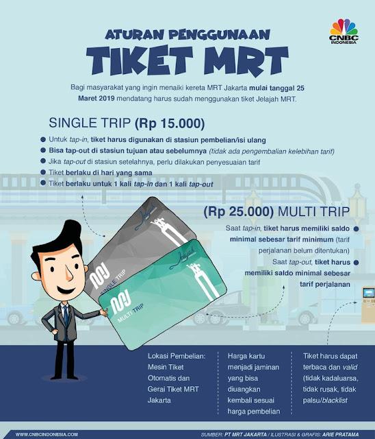Harga Tiket MRT Jakarta