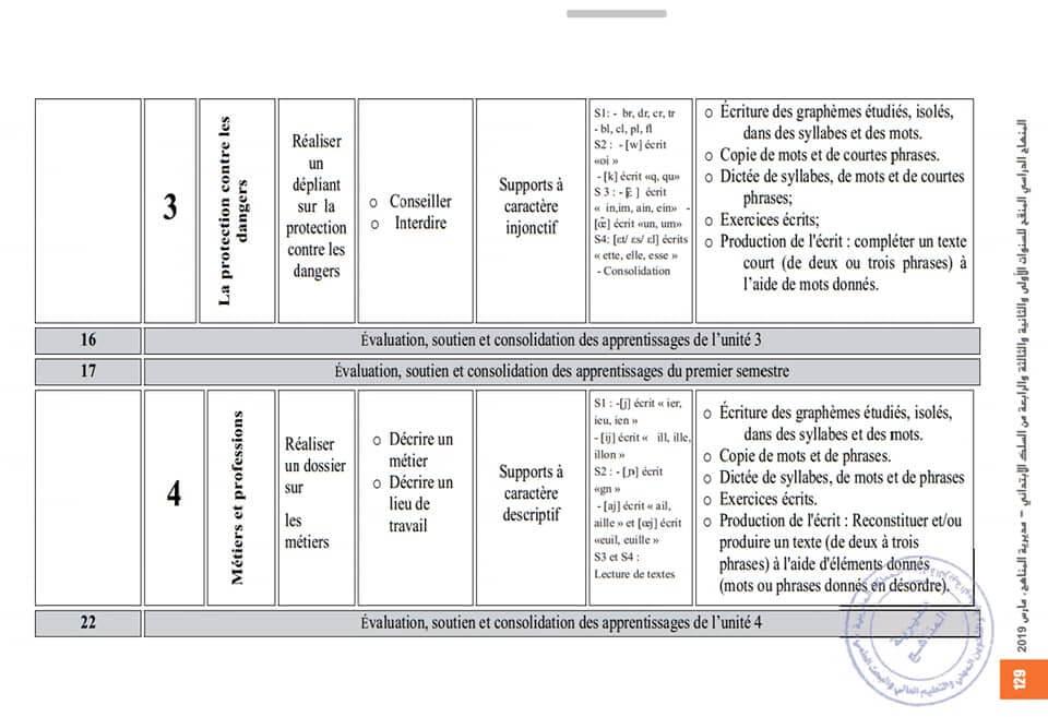 التوزيع السنوي لمادة اللغة الفرنسية المستوى الثالث وفق المنهاج المنقح