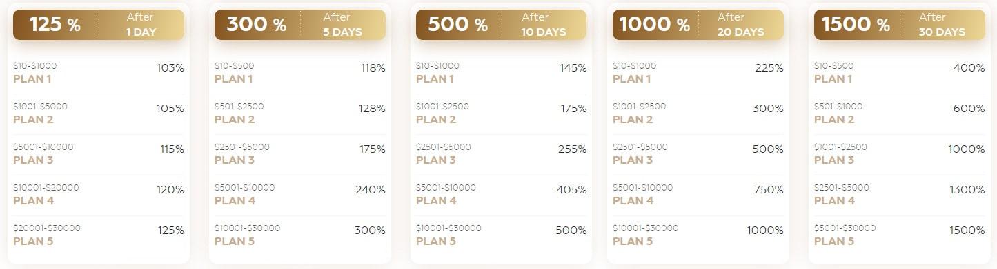 Инвестиционные планы CryptoSecret