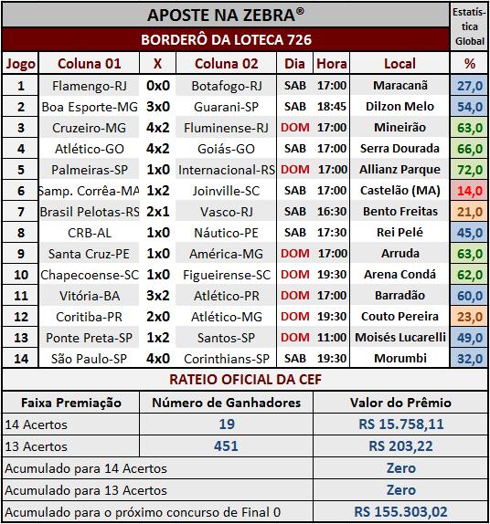 LOTECA 726 - RESULTADOS / RATEIO OFICIAL 02