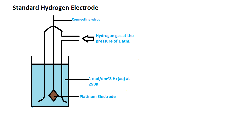 Chemistry Explained Electrode Potential Introduction