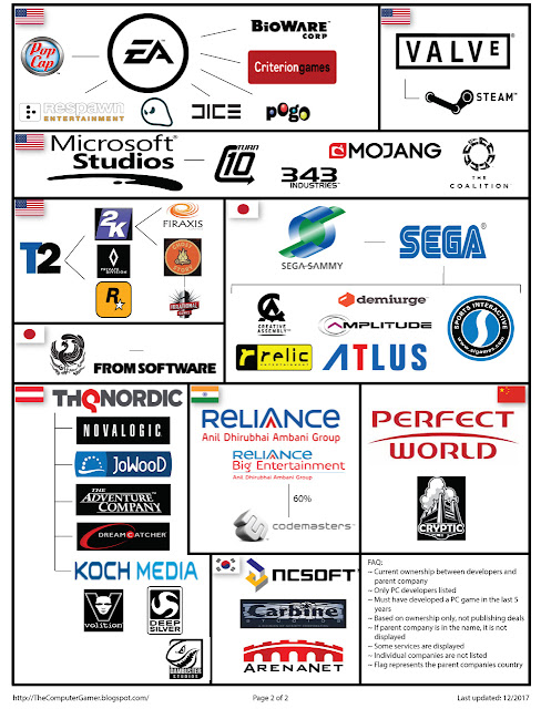 infographic of major video game holders.  page 2 of 2