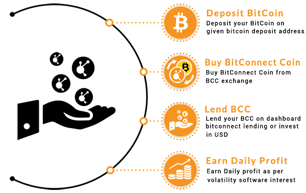 How to buy and invest your bitcoin in bitconnect coin bitcoin sites bitconnect is a crypto or digital currency like bitcoin using blockchain technology and blockchain tech is changing the world as we know just like the ccuart Images
