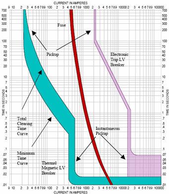 estudio de cortocircuito y coordinacion de protecciones pdf