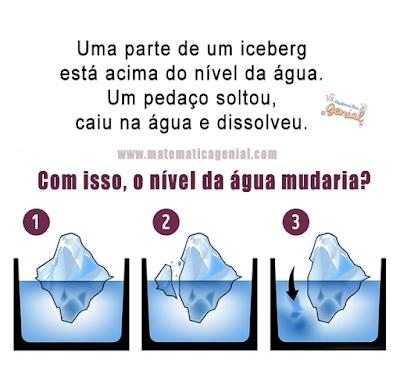 Uma parte de um iceberg está acima do nível da água. Um pedaço se soltou...