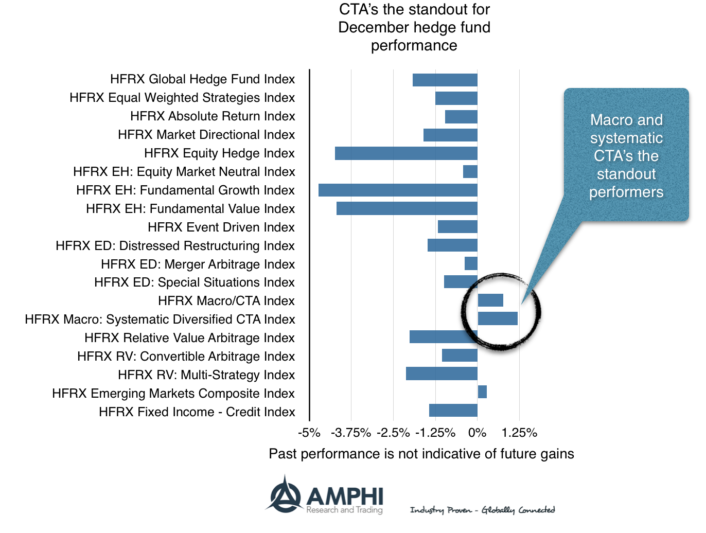Disciplined Systematic Global Macro Views: Hedge fund