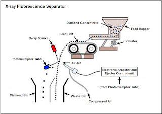 método de separação de diamantes por raios-x