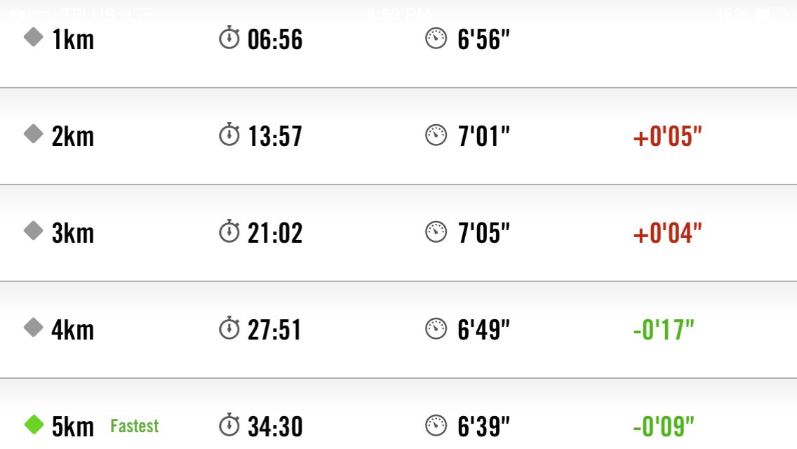 Table showing Splits using Nike Running App