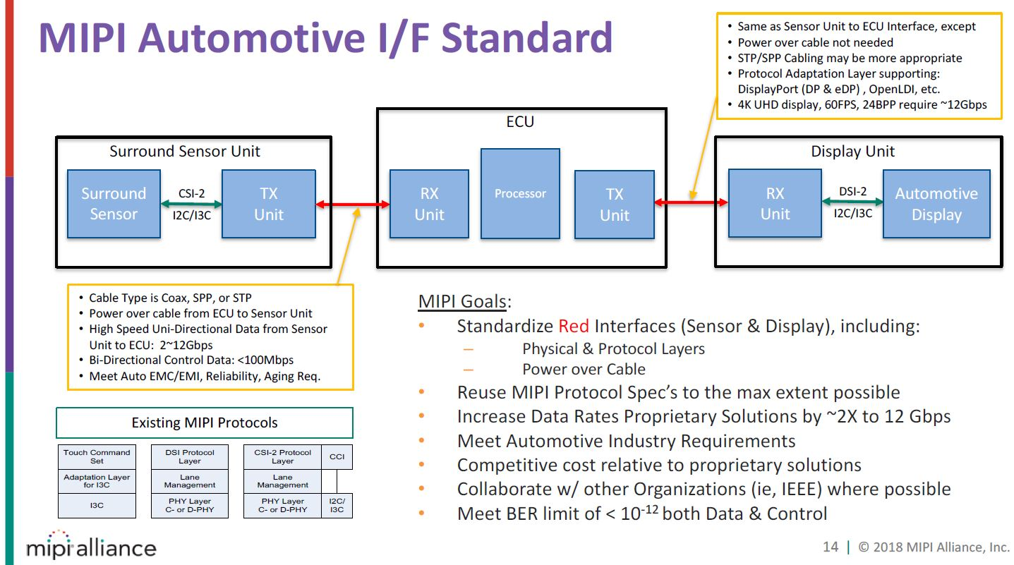 Image Sensors World: MIPI Extensions for Automotive Applications