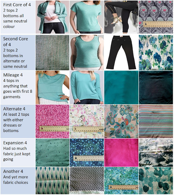Creates Sew Slow: The 2018 Travel Wardrobe Ideas 1