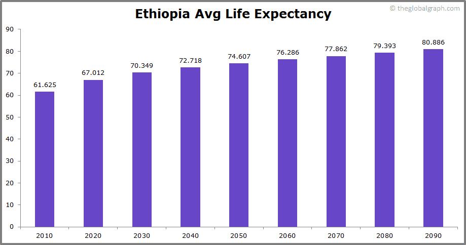 Ethiopia  Avg Life Expectancy