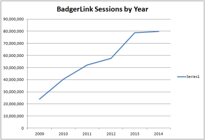 Graph showing BadgerLink resource session counts between 2009-2014