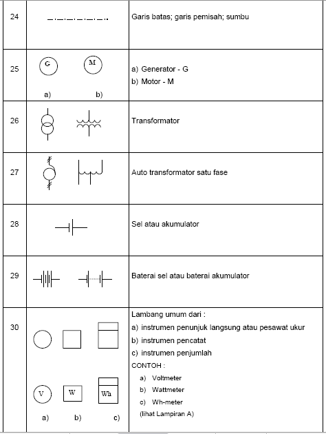 Berbagi Ilmu Itu Indah: Fungsi dan simbol komponen instalasi listrik rumah