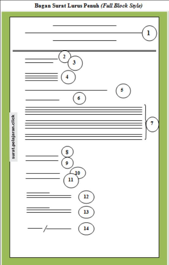 Surat Full Block Style : surat, block, style, Bentuk, Lurus, Penuh, (Full, Block, Style), Surat.Porosilmu.com