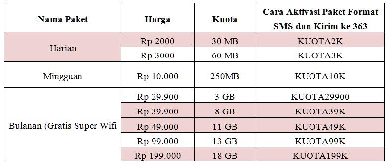 Inilah Paket Internet Indosat Terbaru Dan Termurah Mendukung Jaringan 4G