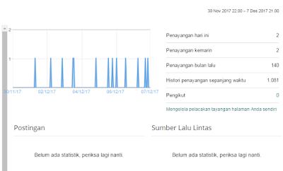 dampak negatif merubah deskripsi blog