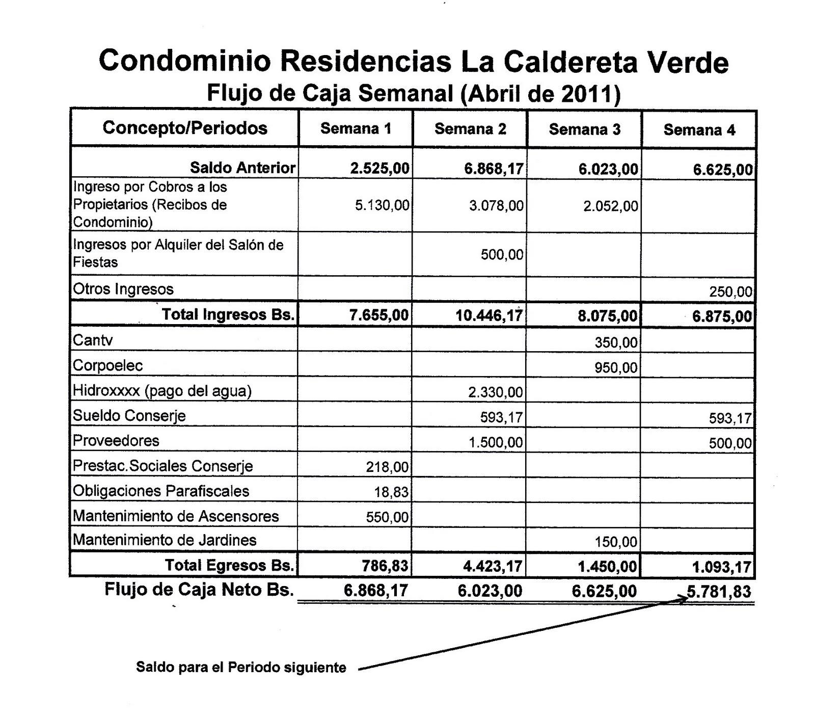 Condominios: La Administración de un Condominio: Aspectos Tecno ...
