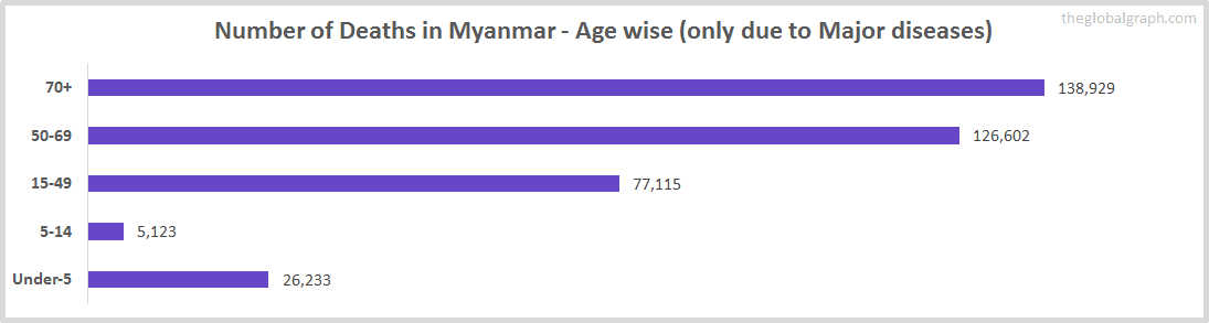 Number of Deaths in Myanmar - Age wise (only due to Major diseases)