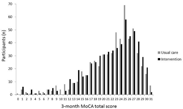 図:超早期リハビリと認知機能
