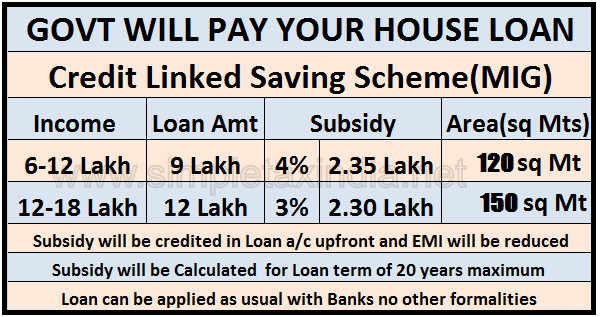 Subsidy For Home Loan Below  Lakhs