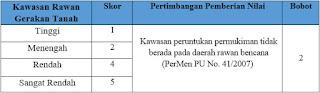 Pemberian skor dan bobot pada parameter Rawan Gerakan Tanah di daerah penyelidikan.