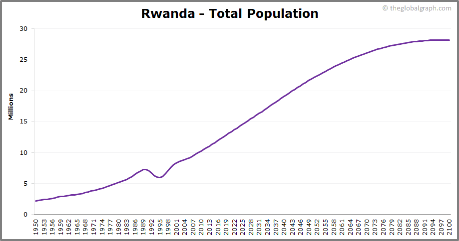 Rwanda  Total Population Trend