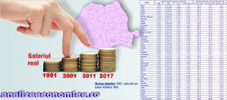 Topul județelor după creșterile salariilor nete reale din anii `90 încoace