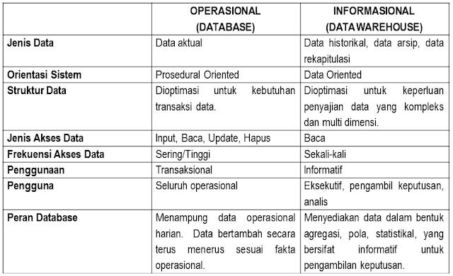 Perbandingan Database VS Data Warehouse