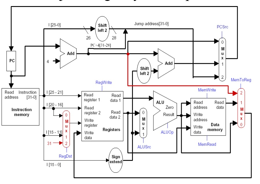 Pengenalan Perkembangan Sejarah Sistem Operasi: Sajarah Dan