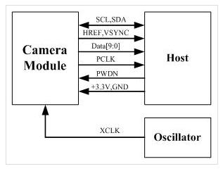 """<img src=""""camera_module_schematic.png"""" alt=""""camera_module_schematic.png"""">"""