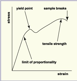 Strain Stress Graph For Mild Steel
