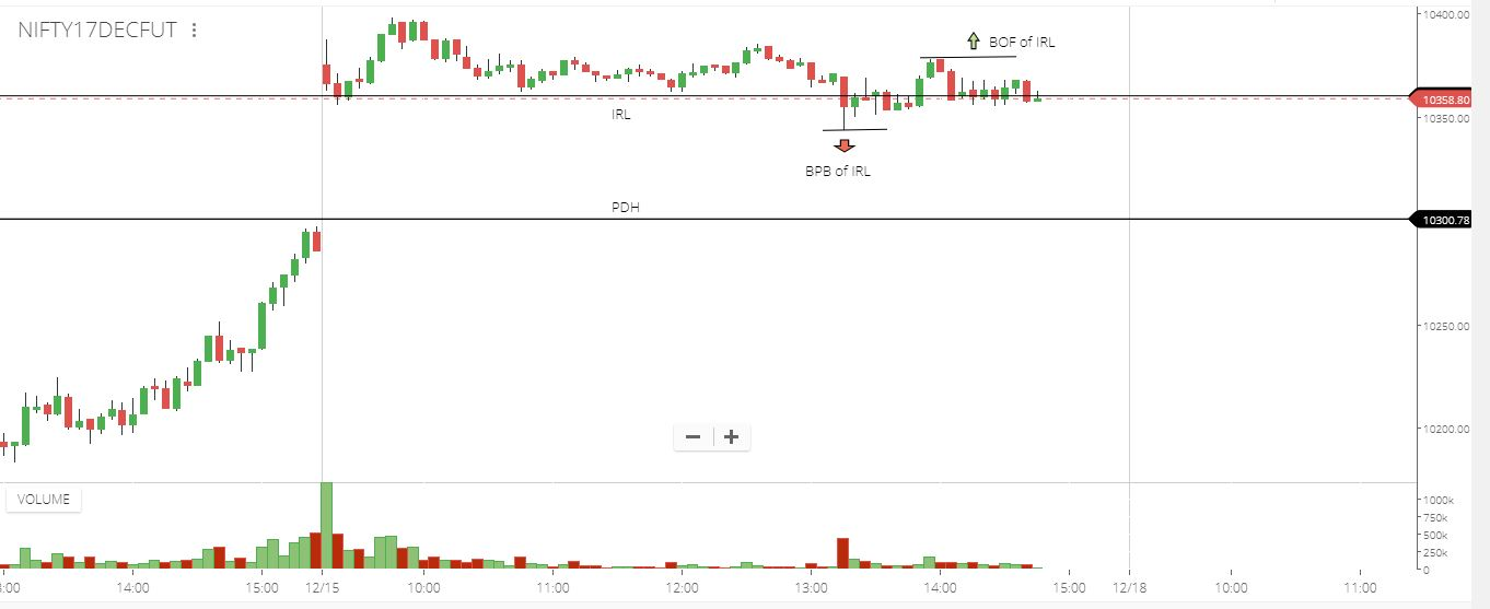 Nifty trading signals