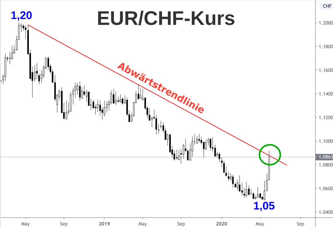 EUR/CHF-Kurs Wochenchart im Kerzenformat (1 Kerze = 1 Woche) 2018-2020